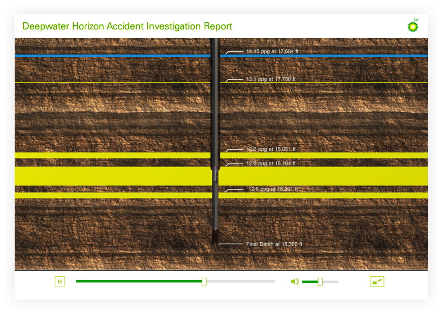Deepwater Horizon Investigation Report Graphics