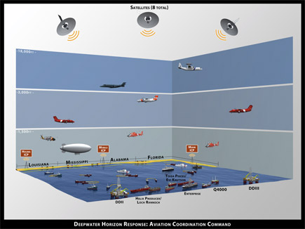Deepwater Horizon Aviation Coordination Command